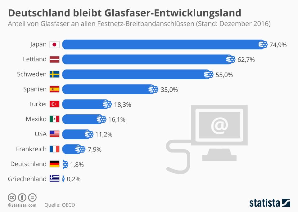 Infografik: Deutschland bleibt Glasfaser-Entwicklungsland | Statista